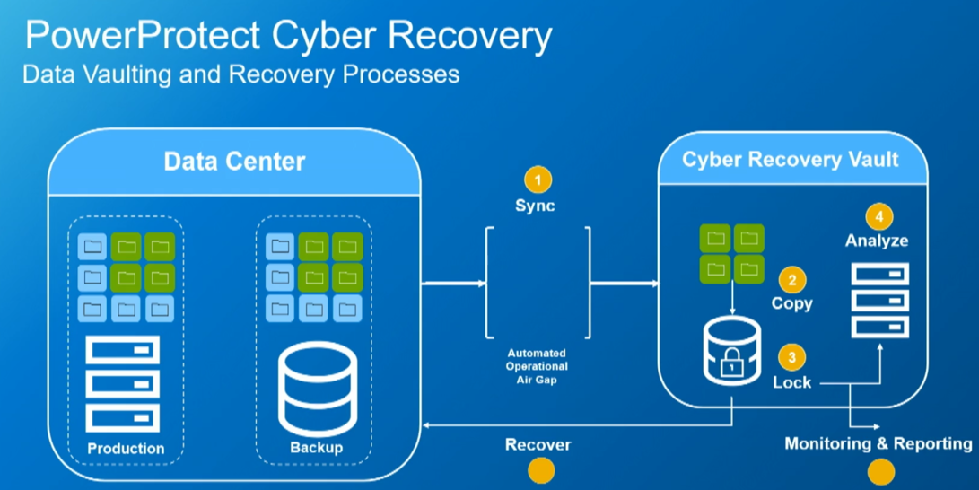 Cyber recovery